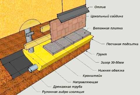 Как сделать забирку столбчатого фундамента: устройство