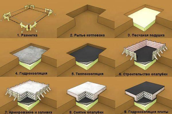 Несколько видов подушек под фундамент с использованием песка, гравия или бетона