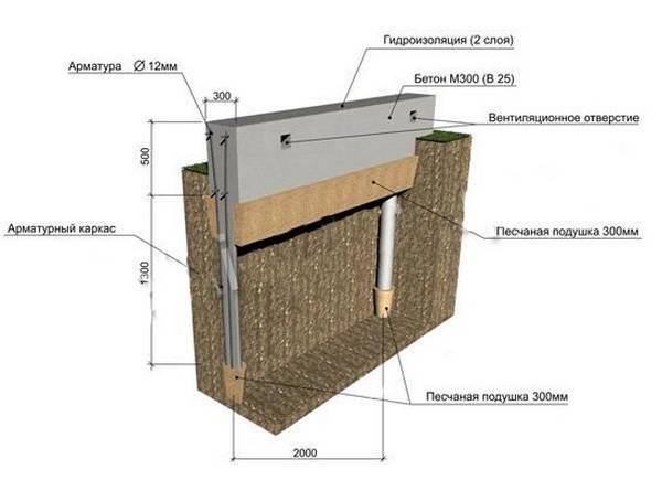 Особенности песчаной подушки под фундамент