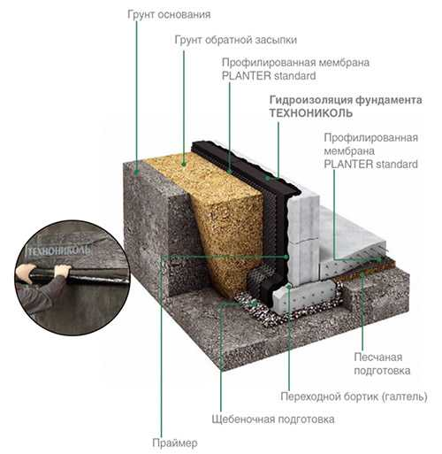 Гидроизоляция фундамента технониколь: оклеечная, обмазочная, мембранная
