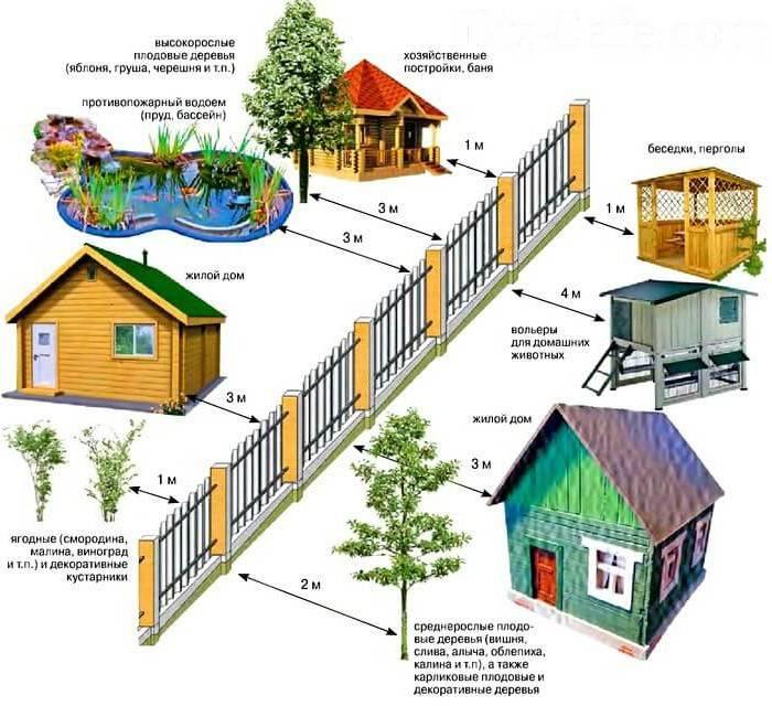 Как регулируется расстояние между строениями на соседних участках по снип