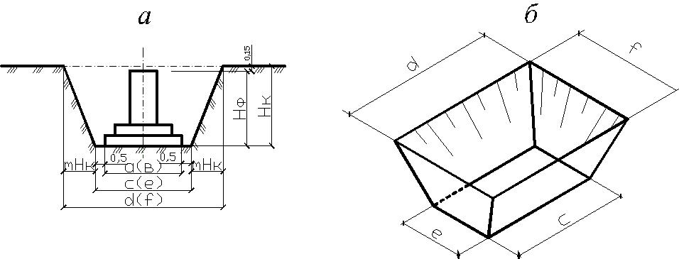 Калькулятор расчета котлована, стоимость земляных работ, расчет объема котлована разной формы