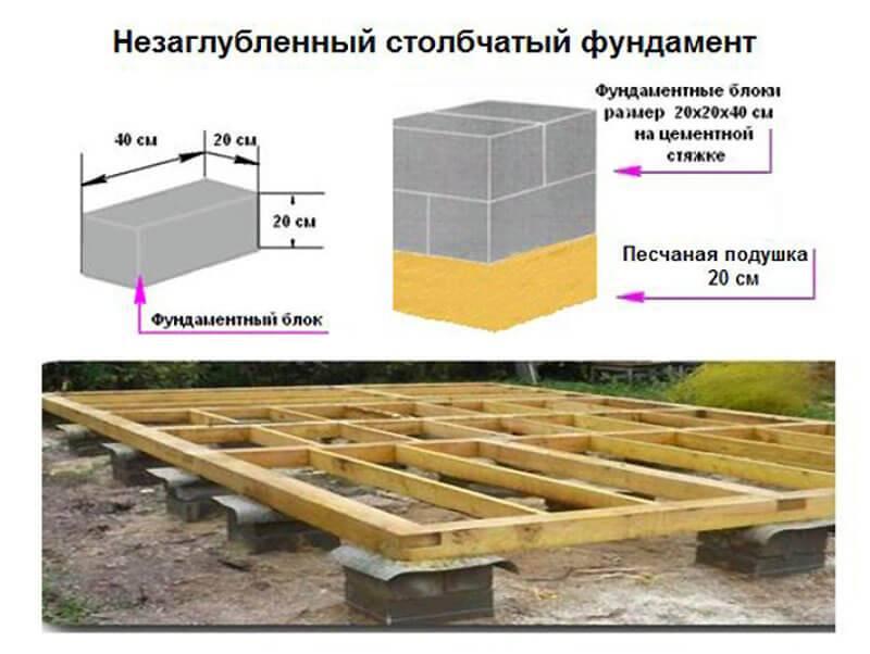 Каркасная баня своими руками: расчёт материалов, как построить, пошаговая инструкция по строительству, фото