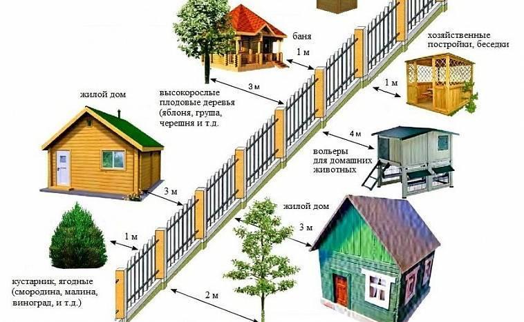 Расстояние от гаража до забора соседа: сколько нужно отступить по снип и закону