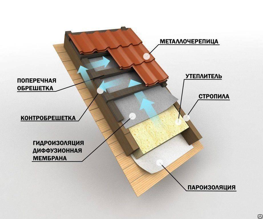 Утепление крыши пенополистиролом: мансардной, изнутри, плоской