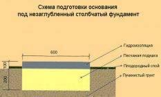Создание ленточного фундамента по нормам снип