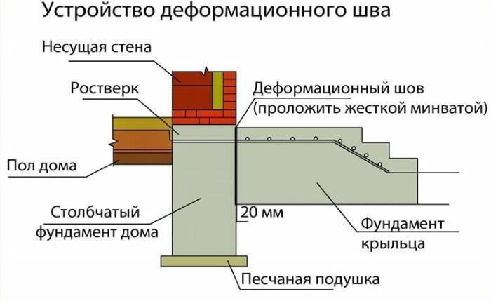 Деформационные швы в отмостке: виды компенсационных зазоров (температурный и другие), как правильно и чем заделать щель между цоколем дома, из чего сделать термошвы?
