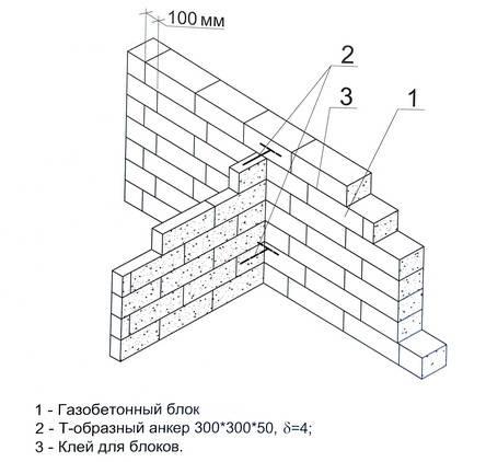 Перегородки из газобетона: рекомендации по выбору блоков и возведению из них внутренних конструкций
