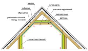 Технология утепления крыши: схема и порядок теплоизоляции мансарды, и узлов кровли