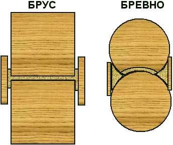 Конопатка деревянного дома ⋆ domastroika.com