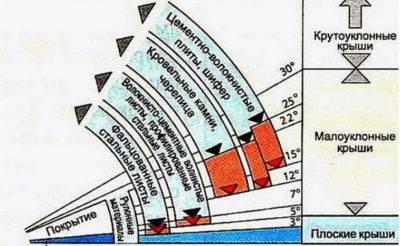 Уклон мягкой кровли: минимальный угол наклона крыши для гибкой черепицы