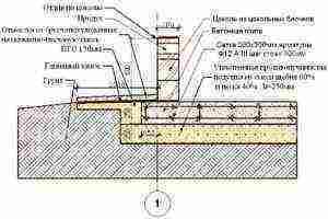 Плитный фундамент под кирпичный дом: расчёты, устройство и ремонт