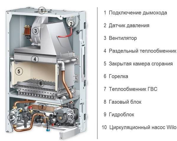 Газовые котлы лемакс - технические характеристики и отзывы
