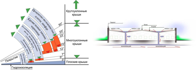Уклон крыши: снип, как сделать расчет в процентах для односкатной и двускатной кровли, как рассчитать, смотрите фото +видео