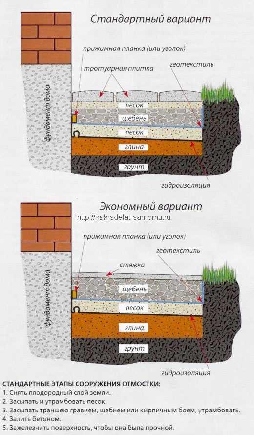 Как сделать отмостку из тротуарной плитки вокруг дома своими руками