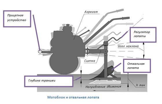 Навесной траншеекопатель для мотоблока - дневник садовода minitraktor-pushkino.ru