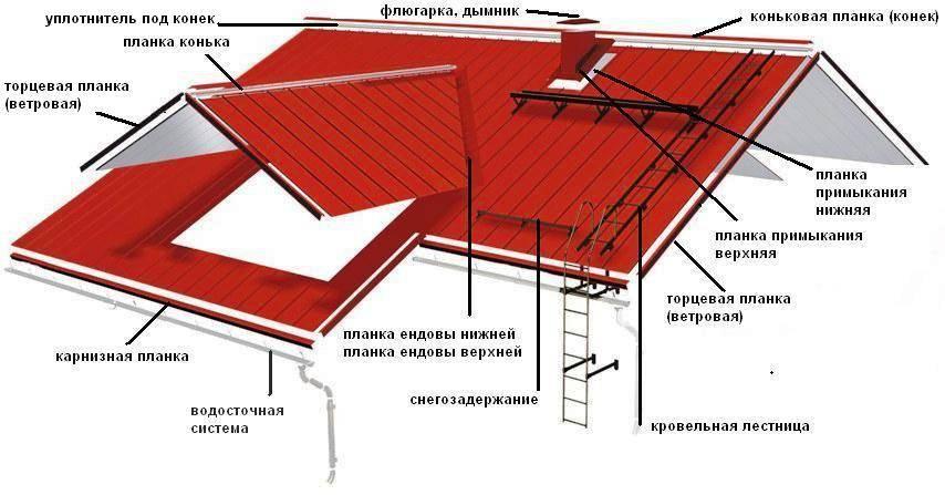 Как подобрать и сделать конёк крыши своими руками
