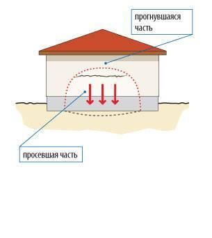 Трещины в газобетонных стенах под окнами: причины