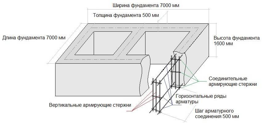 Расчет бетона на ленточный фундамент: таблица, формула