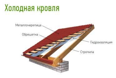 Гидроизоляция кровли из металлочерепицы, требования к гидроизоляции, виды материалов и их характеристики