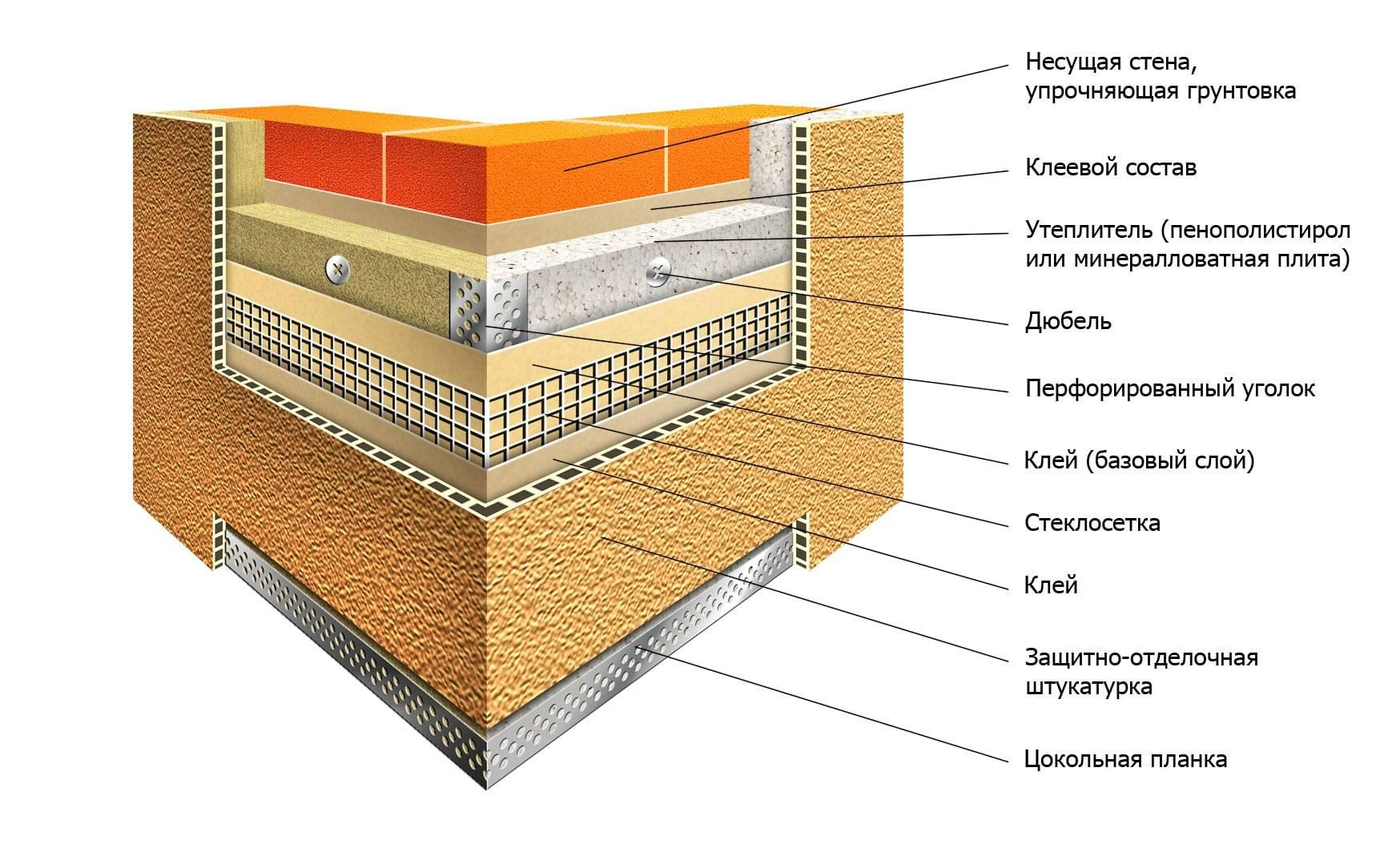 Утепление фасадов дома снаружи: подбираем лучший материал