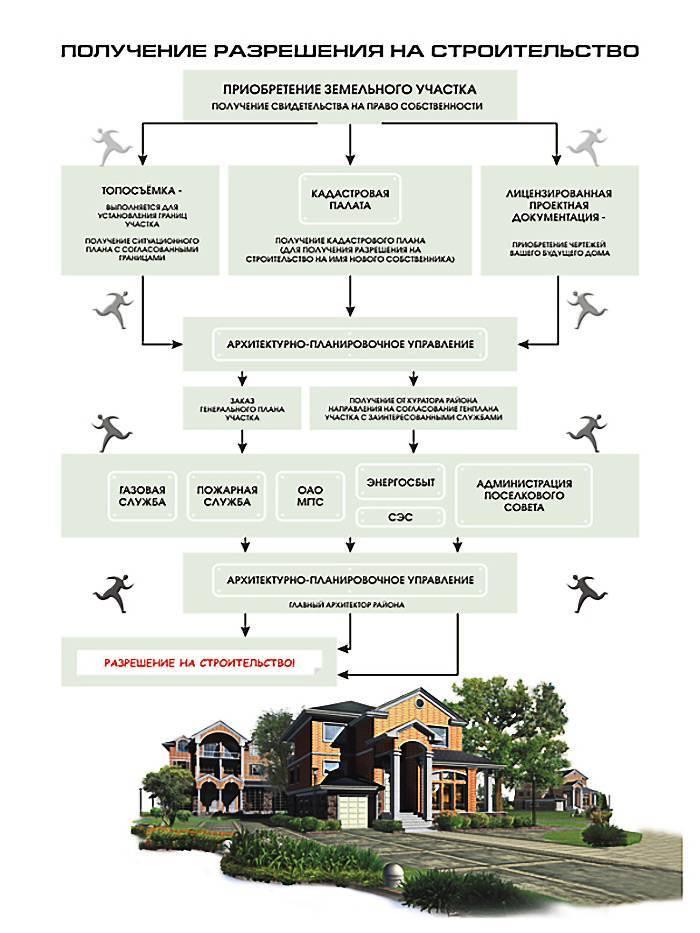 Строительство без разрешения на строительство: ответственность, штраф за незаконную постройку на земельном участке, сколько этажей дома можно строить без разрешения