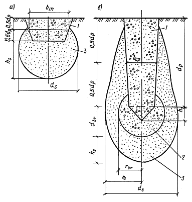 Крепление откосов котлована: материалы, методы, технологии