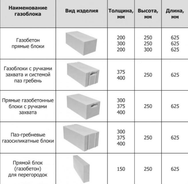 Строим из газоблоков, соблюдая нормы. как правильно строить из газобетона - статья - журнал