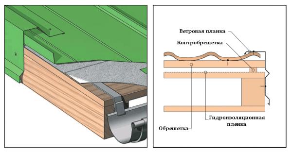 Доборные элементы кровли (57 фото): для крыши и фасада, названия аксессуаров, лобовая доска и прижимная планка «технониколь», комплектующие для покрытия из профлиста и проходные кровельные