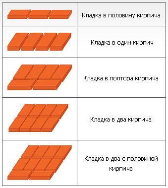 Цена арболитовых блоков: за куб и штуку, сколько стоят камни разных размеров (также 250х300х500) и работы по кладке, как рассчитать их количество, чтобы построить дом?
