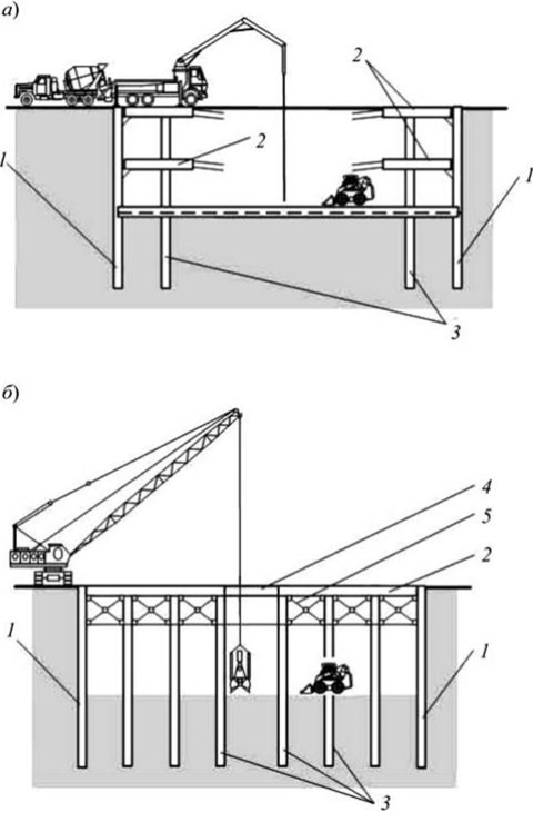 Откосы котлована: схема, определение крутизны и угла по таблице снип, величина в зависимости от грунта, в каких ситуациях подойдут вертикальные стенки