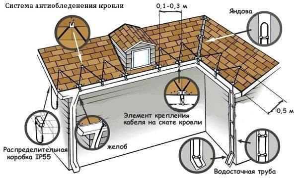 Греющий кабель для водостока и крыши: выбор и установка саморегулирующегося антиобледенительного нагревателя своими руками (135 фото + видео инструкция)