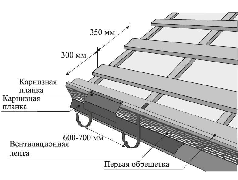 Монтаж ветровой планки: как крепить торцевую планку для мягкой кровли, на крышу, покрытую шифером, и из поликарбоната?