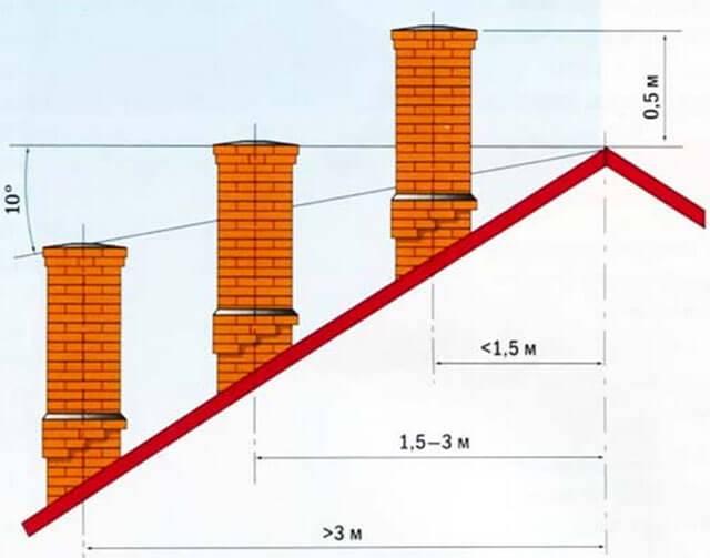 Высота трубы относительно конька крышистройкод