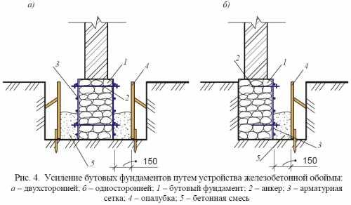 Усиление ленточного фундамента: причины разрушения и проверенные временем методы (описание работ и необходимые средства)