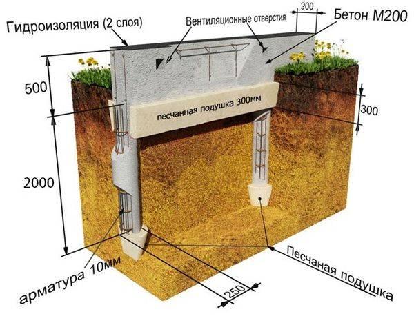 Фундамент на песчаной почве: особенности обустройства