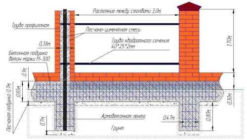 Усиление, укрепление фундамента частного дома своими руками: методы и технология как укрепить основание (цементация,подливка)