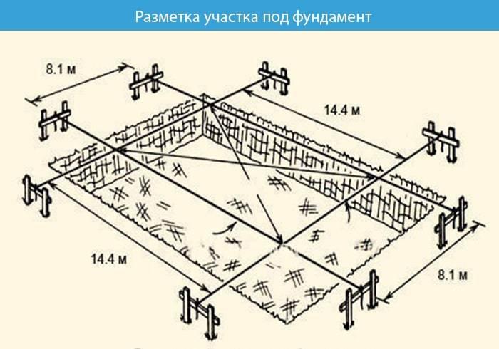 Фундамент из фбс блоков: технология строительства