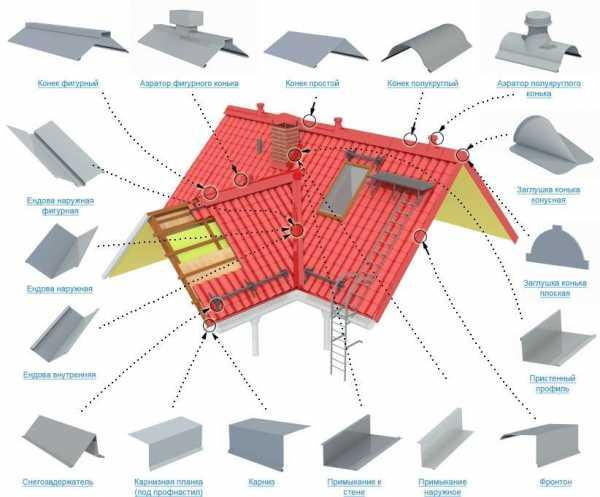 Как крепить конек на металлочерепицу — установка и монтаж (фото, видео)