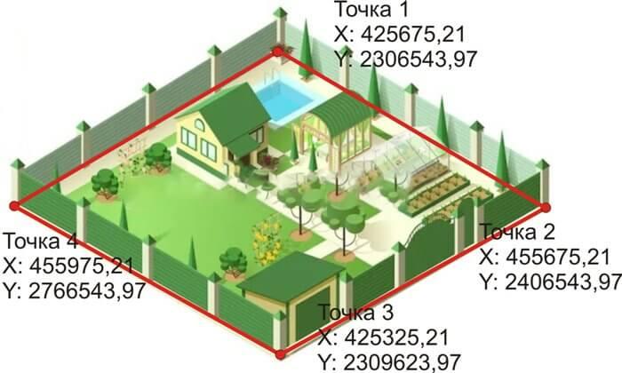 Что такое вынос границ земельного участка в натуру и как он проводится?