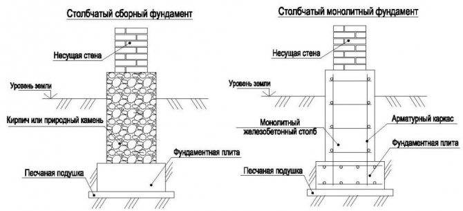Виды свайных фундаментов: железобетонный, деревянный и другие типы свай, а так же их классификация