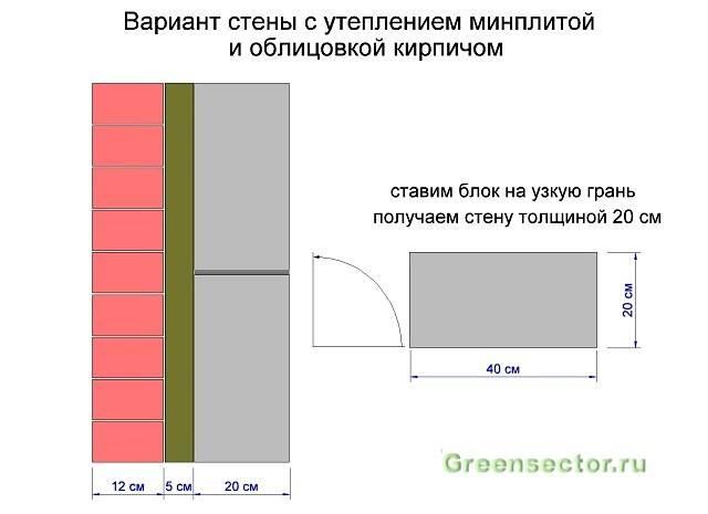 Калькулятор расчета расхода клея для пенобетона unis / юнис униблок (25 кг), нормы расхода