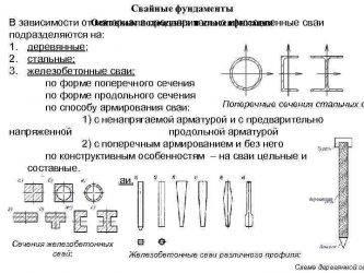Устройство свайных фундаментов: существующие типы, вид в разрезе, а также подробная схема конструкции