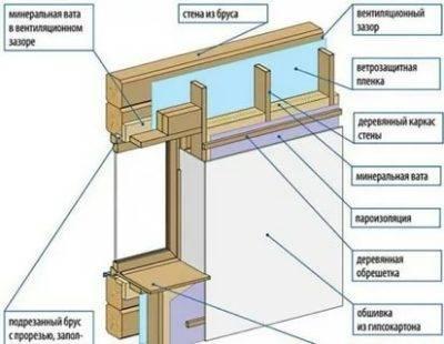 Необходимо ли утепление дома из бруса изнутри, как правильно это сделать?