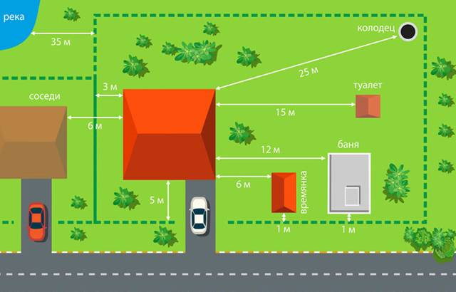 Отступ от границы участка при строительсве дома: нормы снип 2020-2021 для частного жилого строения (ижс) и снт