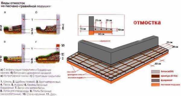 Как сделать отмостку из бетона вокруг дома?