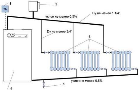 Надежный и стабильный газовый котел беретта: неисправности и их устранение, инструкция по эксплуатации напольных и настенных моделей