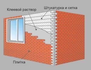 Декоративная плитка на стену: особенности выбора и укладки