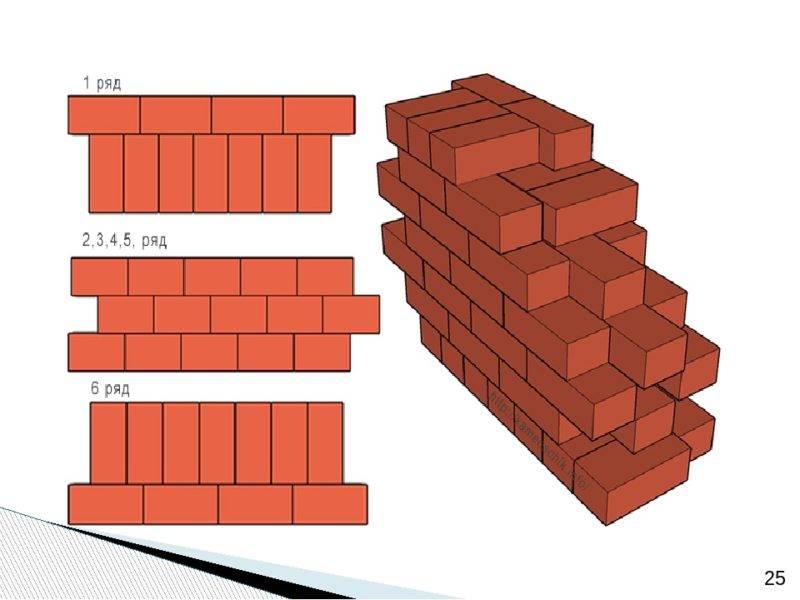 Толщина несущей, наружной и внутренней кирпичной стены: оптимальная и минимальная ширина