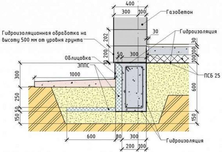 Незаглубленный фундамент на пучинистых грунтах: пошаговая инструкция